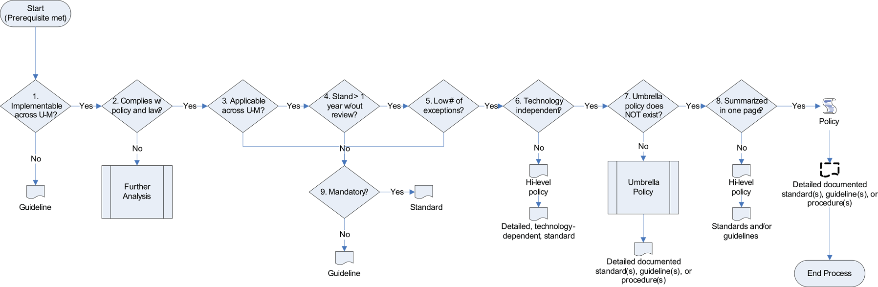 Appendix 4: IT Policy Decision Flow Chart