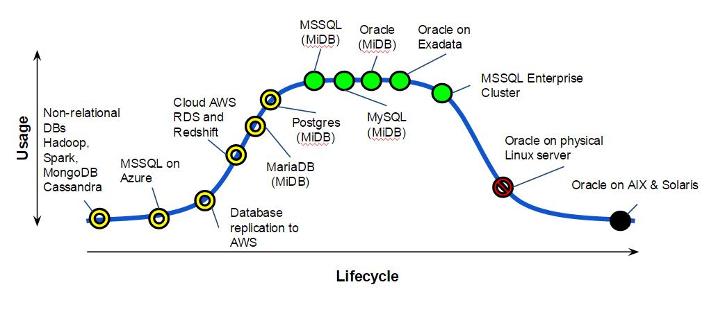 Database Services MESA diagram