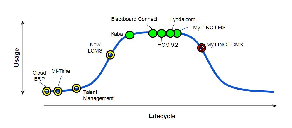 Human Resources Application Services MESA diagram
