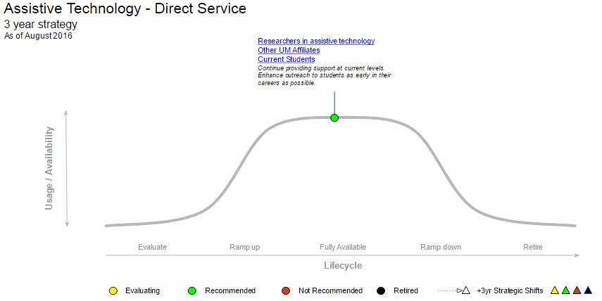 Assistive Technology MESA graph
