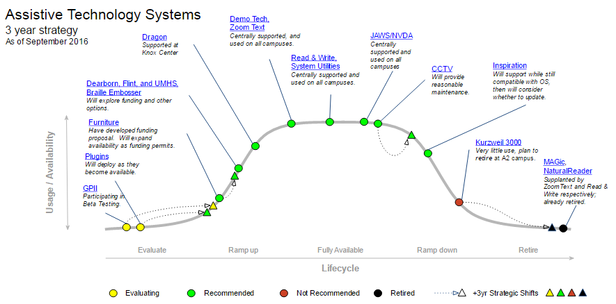 Assistive Technology Systems MESA graph