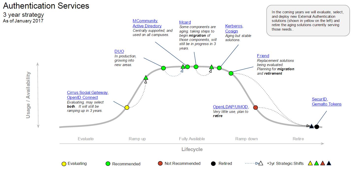 Authentication Services MESA diagram