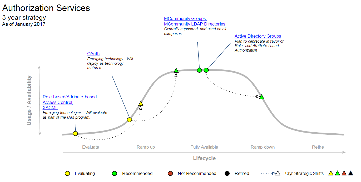 Authorization Services MESA diagram
