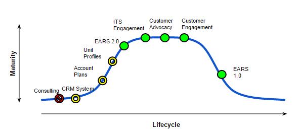 Customer Relations MESA diagram