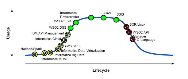 Data Integration MESA diagram