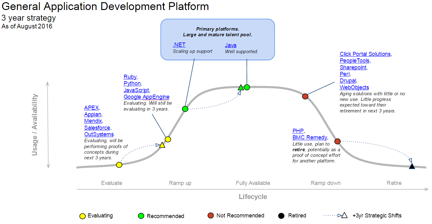 General Application Development MESA diagram