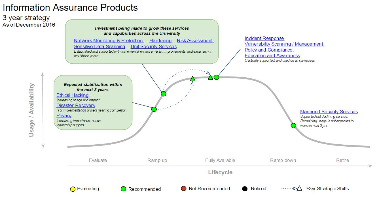 IA Products MESA diagram