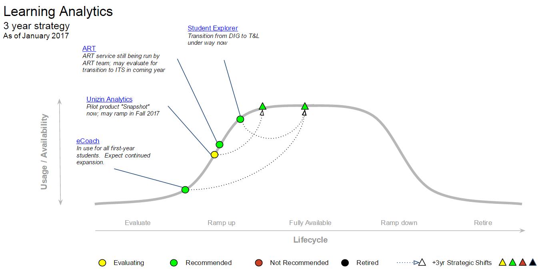 Learning Analytics MESA diagram