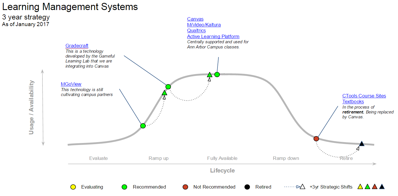 Learning Management Systems MESA diagram
