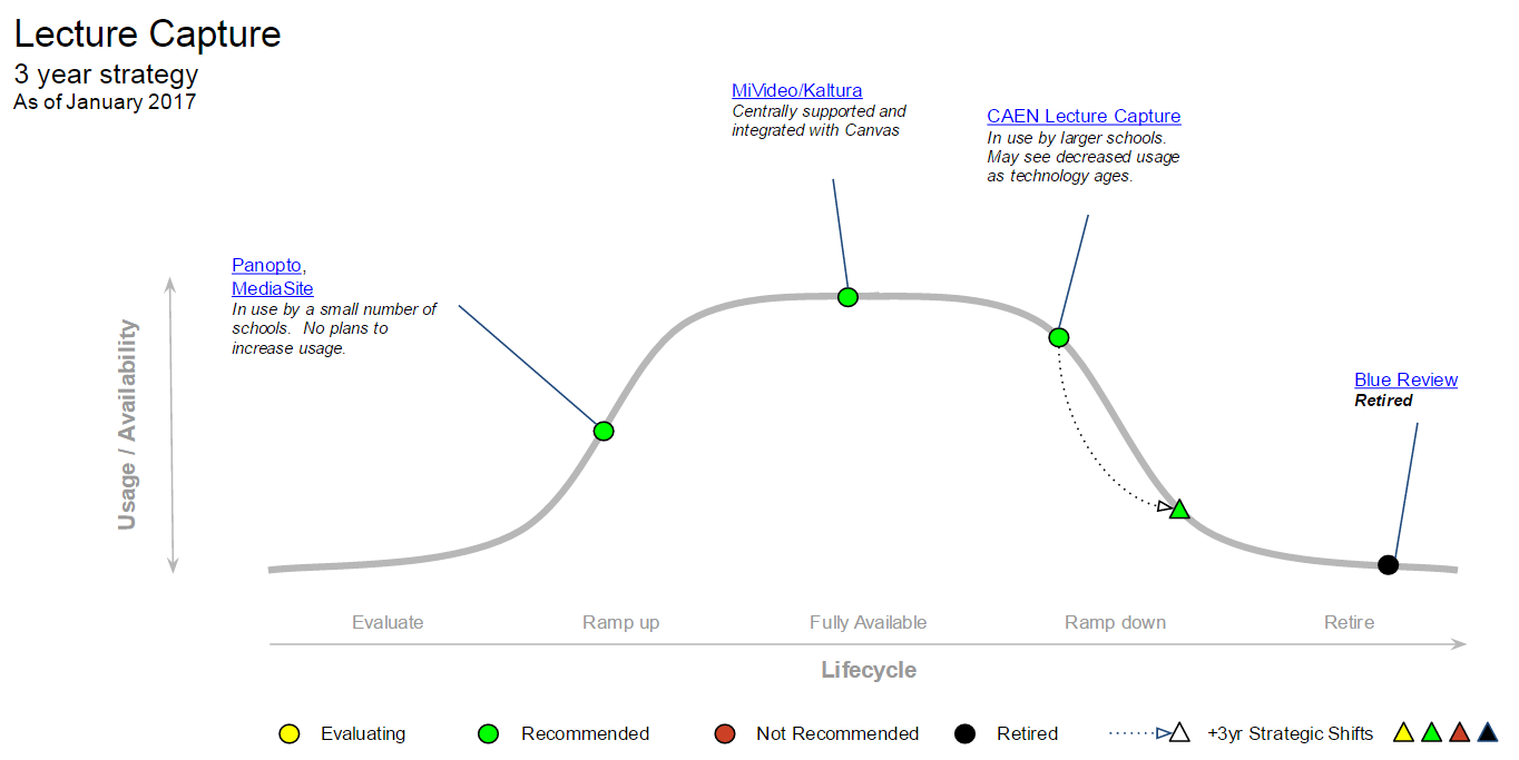 Lecture Capture MESA diagram