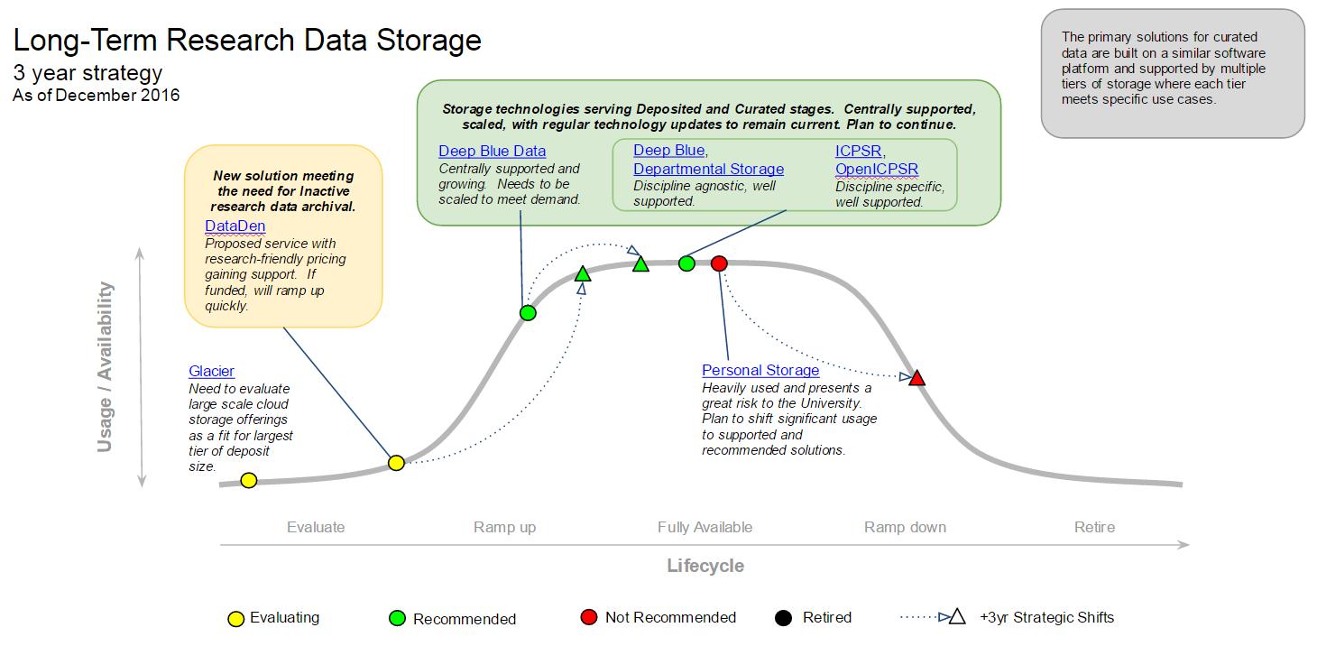 Long Term Research Data Storage MESA diagram