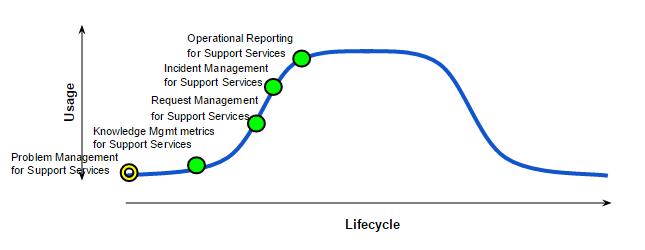 Performance Excellence MESA diagram