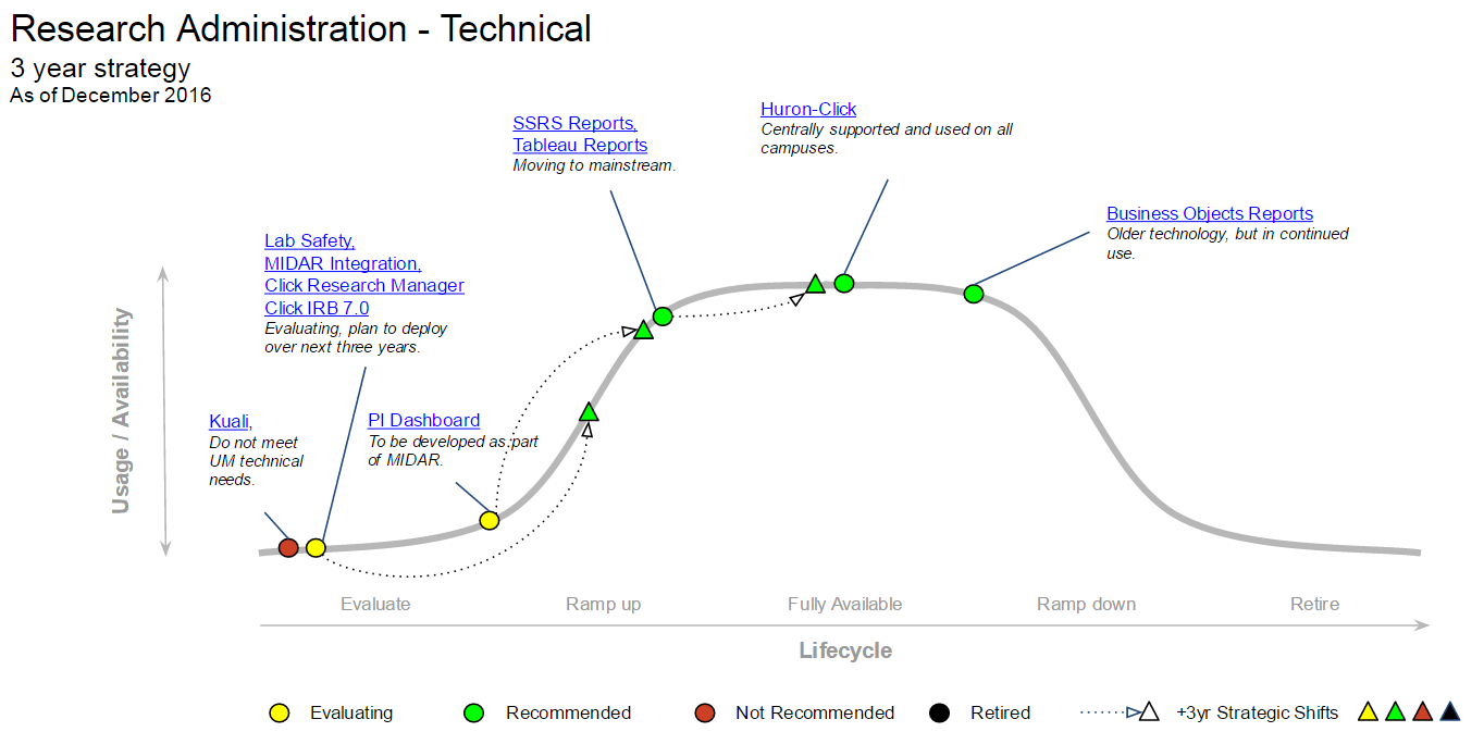 Research administration: technical MESA graph