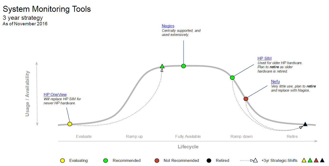 System Monitoring Tools MESA graph