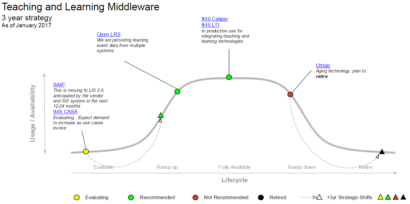 Teaching and Learning Middleware MESA diagram