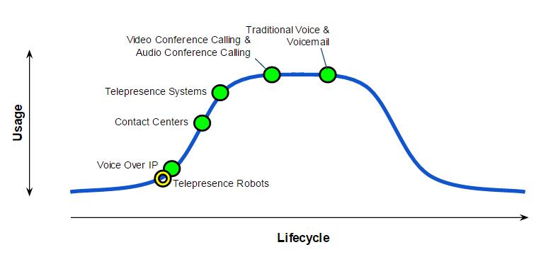 Telecollaboration MESA diagram