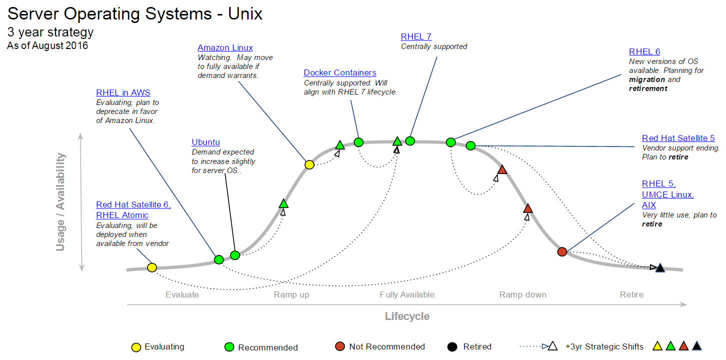 MESA diagram for Server Operating Systems Unix