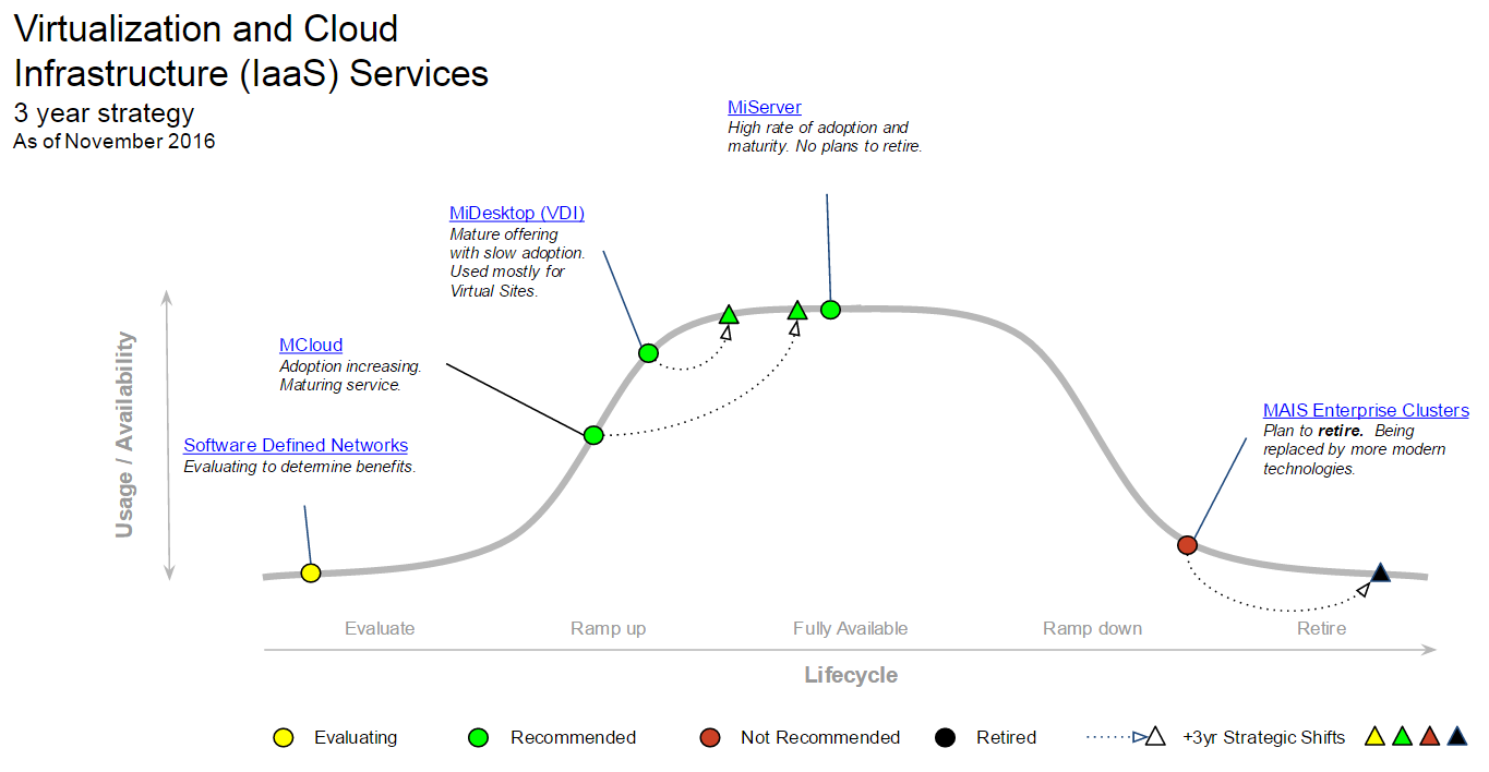 Virtualization and Cloud Infrastructure Services MESA graph