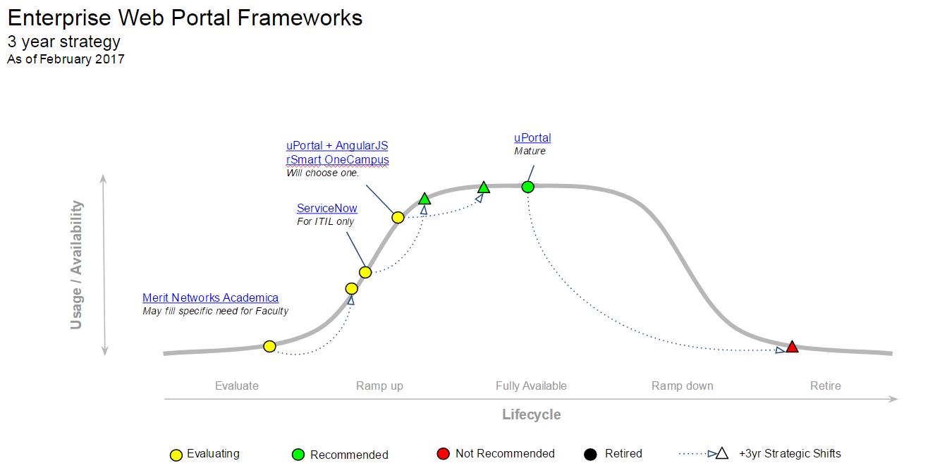 MESA Diagram Enterprise Web Portal Frameworks