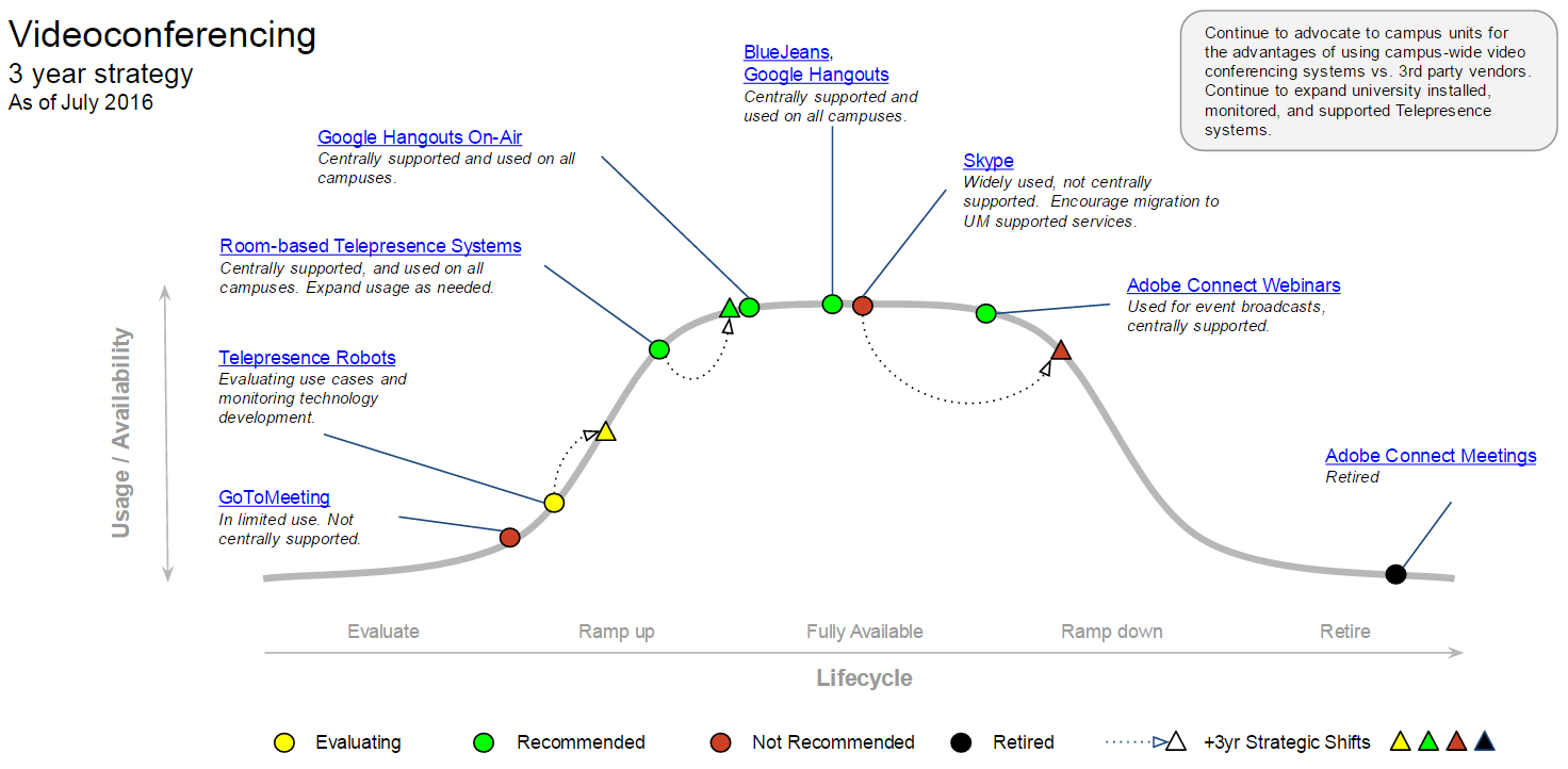 Videoconferencing MESA diagram