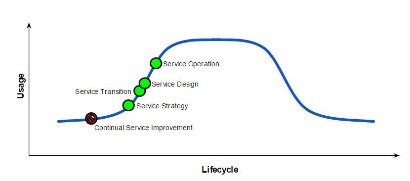 ITSM MESA graph